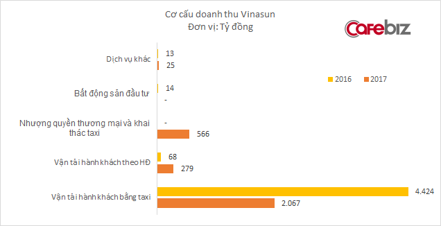 Lấy lý do bị các hãng taxi công nghệ cạnh tranh kiểu tận diệt, Vinasun lên kế hoạch doanh thu thấp nhất 8 năm, lợi nhuận thấp nhất 10 năm - Ảnh 2.