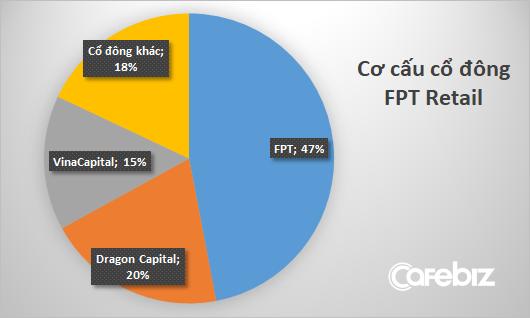 FPT Retail được định giá 5.000 tỷ đồng, lên sàn ngay trong tháng 4 - Ảnh 2.