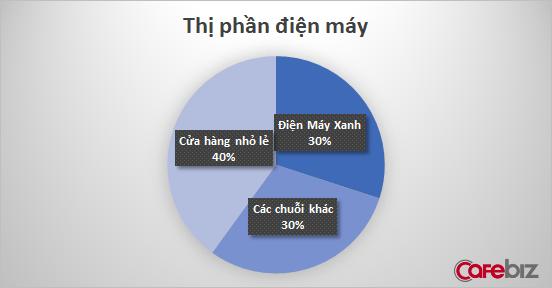 Mỗi ngày mở thêm 1 siêu thị mới, giờ đây Điện Máy Xanh tuyên bố đã nắm trong tay 1/3 thị trường  - Ảnh 2.