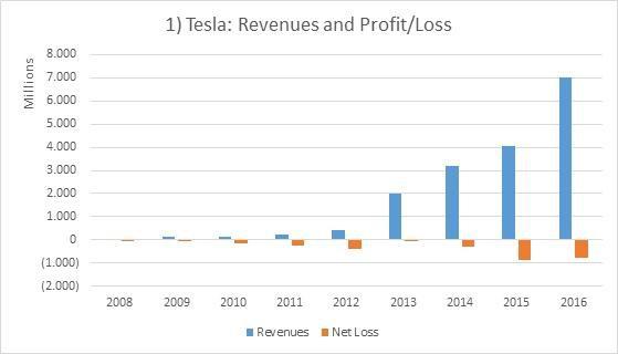 Tâm thư của Elon Musk: Tesla phải sản xuất 24/7, soi kĩ từng đồng chi tiêu, hủy hết một vài cuộc họp vô bổ, ai biểu hiện kém sẽ sa thải ngay lập tức - Ảnh 3.