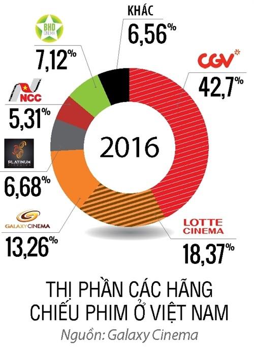 Lợi thế thị phần trên 40% của CGV: Gây sức ép có nhà sản xuất phim Việt, chèn ép một số rạp chiếu trong nước, và thoải mái tăng giá vé có người dùng - Ảnh 1.