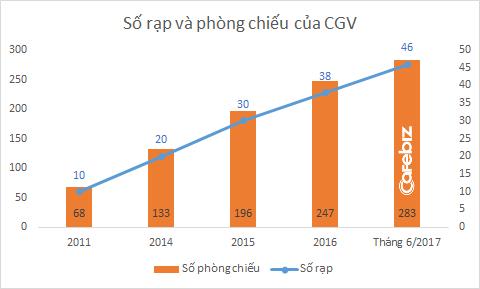 Lợi thế thị phần trên 40% của CGV: Gây sức ép có nhà sản xuất phim Việt, chèn ép một số rạp chiếu trong nước, và thoải mái tăng giá vé có người dùng - Ảnh 2.