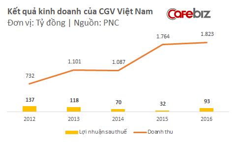 Lợi thế thị phần trên 40% của CGV: Gây sức ép có nhà sản xuất phim Việt, chèn ép một số rạp chiếu trong nước, và thoải mái tăng giá vé có người dùng - Ảnh 3.