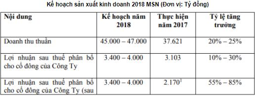 """Sau TGDĐ, FPT và Vingroup, tới lượt Masan """"đang nghiên cứu"""" thị trường dược phẩm - Ảnh 1."""