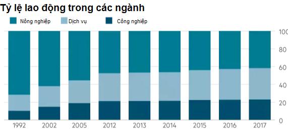 Financial Times: Người tiêu dùng thắp lửa kinh tế Việt - Ảnh 4.