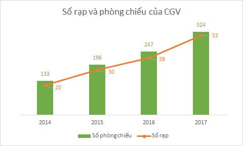 Sau 6 năm kể từ khi thâu tóm Megastar, diện tích CGV tăng gấp 5 lần, chiếm gần 50% thị phần rạp chiếu cả nước - Ảnh 2.