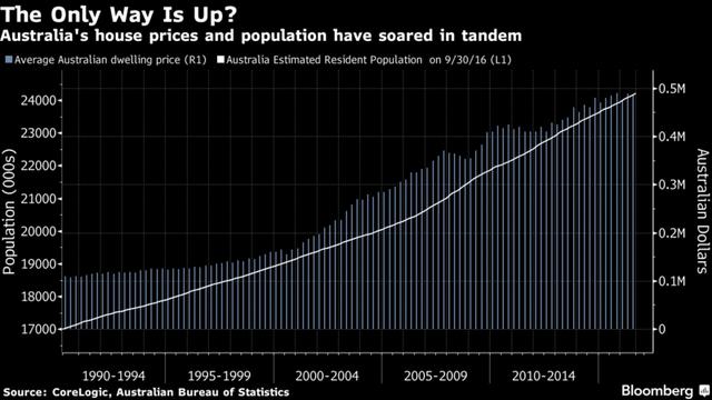 Bí ẩn quốc gia suốt 26 năm liên tiếp tăng trưởng, chưa hề suy thoái kinh tế 1 quý nào - Ảnh 4.