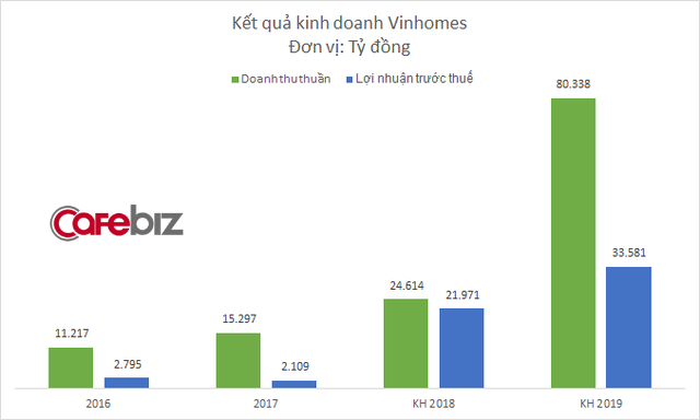 Hé lộ con số lợi nhuận khủng của bom tấn Vinhomes: 2018 dự kiến lãi gần 1 tỷ USD, tiếp tục tăng lên 1,5 tỷ USD vào năm 2019 - Ảnh 1.