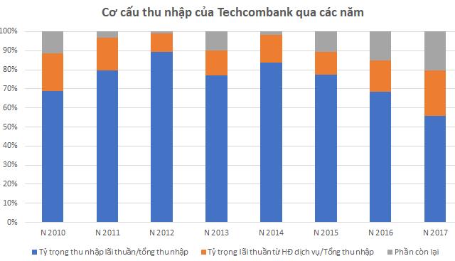 Trở lại đường đua, Techcombank đang đối mặt có rủi ro gì? - Ảnh 2.