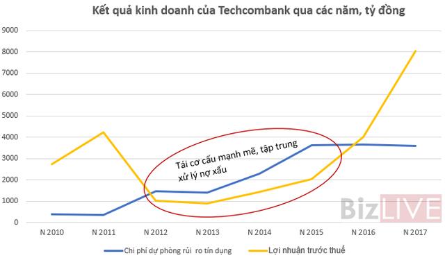 Trở lại đường đua, Techcombank đang đối mặt có rủi ro gì? - Ảnh 3.