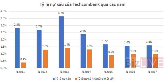 Trở lại đường đua, Techcombank đang đối mặt có rủi ro gì? - Ảnh 4.