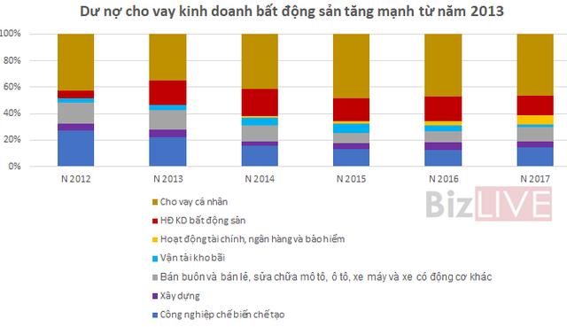 Trở lại đường đua, Techcombank đang đối mặt có rủi ro gì? - Ảnh 6.