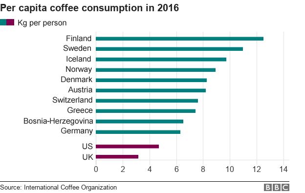 Câu chuyện cà phê: Quốc gia nào trồng, tiêu thụ và trả tiền nhiều nhất cho loại đồ uống này? - Ảnh 2.