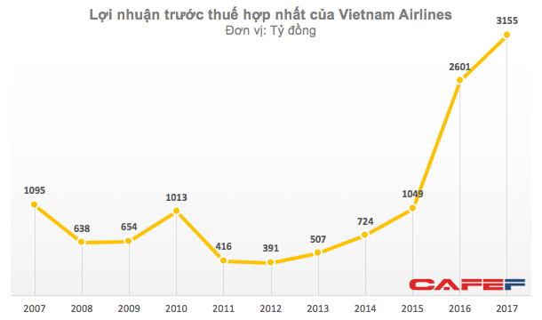 Lãi kỷ lục 3.100 tỷ, nhưng phần lớn lợi nhuận của Vietnam Airlines đến từ bốc xếp hàng hóa, bán cơm, bán xăng... - Ảnh 1.