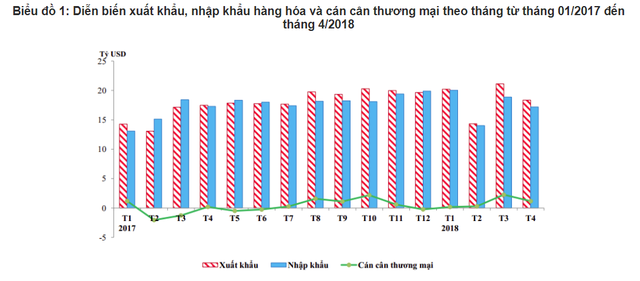 Mới 4 tháng đầu năm, Việt Nam đã có 8 thị trường đạt giá trị xuất khẩu trên 2 tỷ USD - Ảnh 1.
