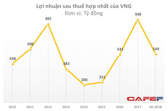 Sau năm lãi kỷ lục, công ty game VNG bất ngờ đặt kế hoạch lợi nhuận sụt giảm 41% - Ảnh 1.