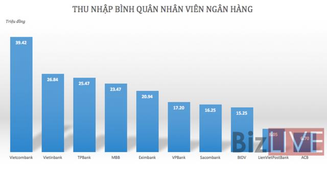 Ngân hàng lãi lớn, thu nhập nhân viên tăng vọt - Ảnh 2.