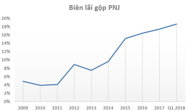 Khác biệt về cơ cấu sản phẩm, PNJ lãi gấp 11 lần SJC dù doanh thu chỉ bằng 1 nửa - Ảnh 3.