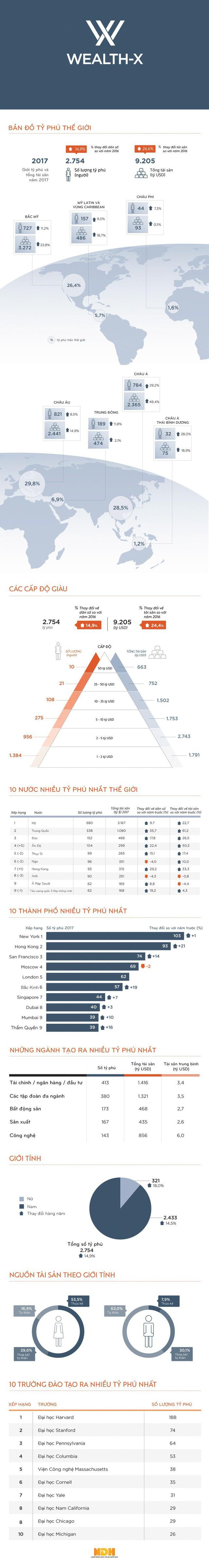 [Infographic] Bản đồ tỷ phú địa cầu - Ảnh 1.