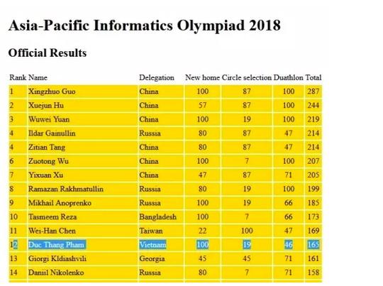 Việt Nam giành 7 huy chương tại Olympic Tin học châu Á - Ảnh 1.