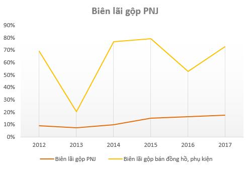 Không phải vàng, phân phối đồng hồ, phụ kiện mới là mảng kinh doanh có tỷ suất lợi nhuận cao nhất của PNJ - Ảnh 1.