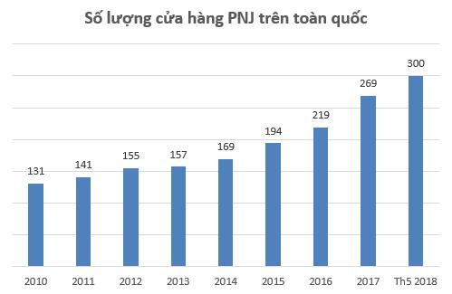 Không phải vàng, phân phối đồng hồ, phụ kiện mới là mảng kinh doanh có tỷ suất lợi nhuận cao nhất của PNJ - Ảnh 2.