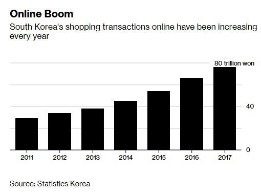 Mới được khen đủ tầm đe dọa cả Amazon, áp dụng mua sắm online của chàng trai bỏ học Harvard thừa nhận thua lỗ hàng tỷ USD - Ảnh 2.