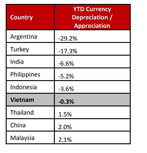 VNĐ vẫn ổn định kể cả khi nhiều đồng tiền ở các nền kinh tế mới nổi mất giá - Ảnh 2.