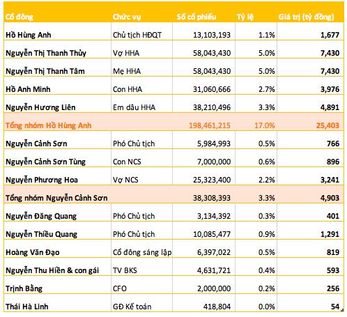 Techcombank lên sàn với mức định giá 6,5 tỷ USD, mẹ và vợ ông Hồ Hùng Anh sẽ gia nhập Top 10 người giàu nhất sàn chứng khoán - Ảnh 1.