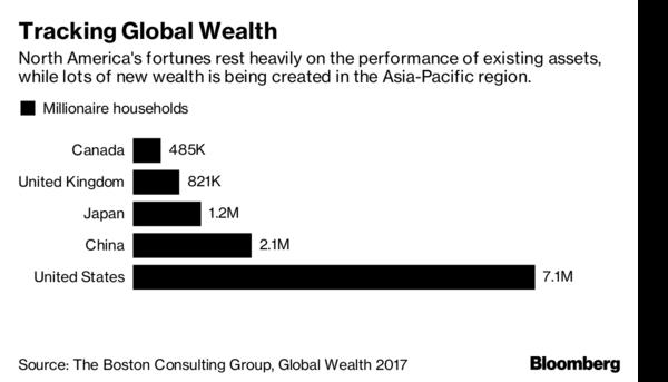 Có 25 triệu USD trong tài khoản mới được coi là giàu - Ảnh 1.