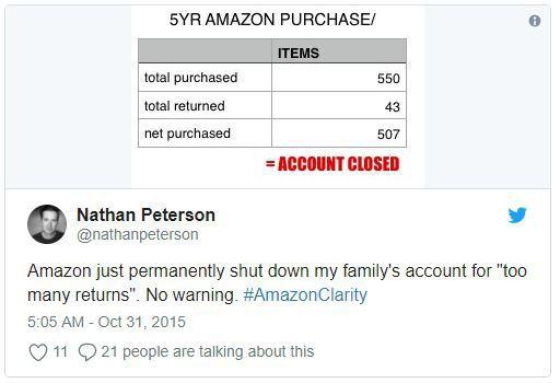 Amazon thẳng tay khóa lâu dài tài khoản của bạn vì trả lại sản phẩm quá nhiều lần - Ảnh 2.