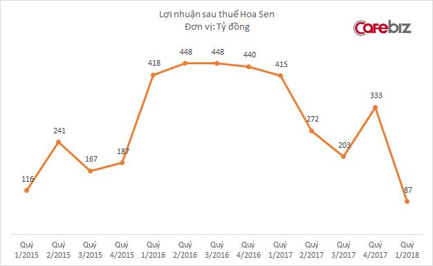 Khó từ ngoài vào trong, cổ phiếu rớt sâu về mệnh giá, Hoa Sen Group (HSG) sẽ là chiến lược dài hơi hay… canh bạc của Tundra? - Ảnh 2.