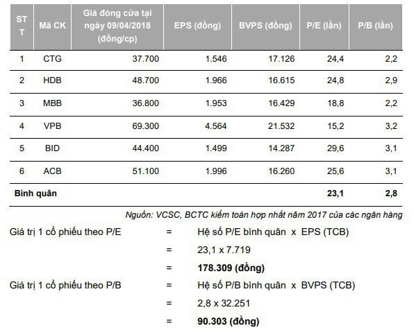 Định giá cổ phiếu Techcombank ở mức 128.000 đồng là quá đắt? - Ảnh 1.