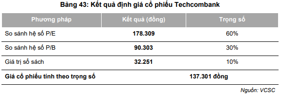 Định giá cổ phiếu Techcombank ở mức 128.000 đồng là quá đắt? - Ảnh 2.