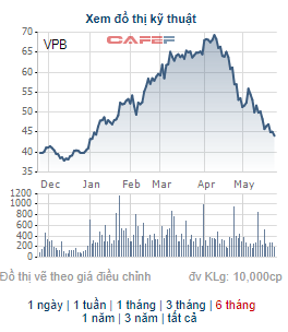 Định giá cổ phiếu Techcombank ở mức 128.000 đồng là quá đắt? - Ảnh 3.