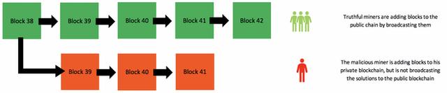 """Giải ngố: """"Tấn công 51%"""" là gì, và nó có đe dọa khiến Bitcoin sụp đổ hay không? - Ảnh 3."""