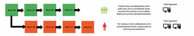 """Giải ngố: """"Tấn công 51%"""" là gì, và nó có đe dọa khiến Bitcoin sụp đổ hay không? - Ảnh 5."""