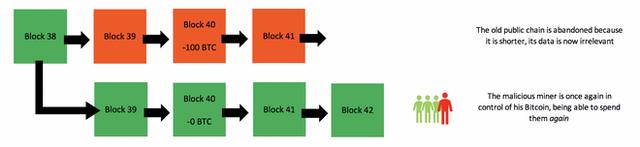 """Giải ngố: """"Tấn công 51%"""" là gì, và nó có đe dọa khiến Bitcoin sụp đổ hay không? - Ảnh 7."""