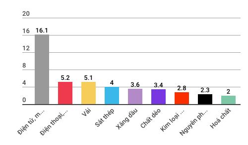 Những con số đáng lưu ý của kinh tế Việt Nam 5 tháng đầu năm - Ảnh 12.