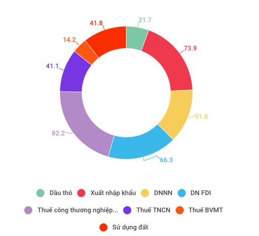 Những con số đáng lưu ý của kinh tế Việt Nam 5 tháng đầu năm - Ảnh 8.