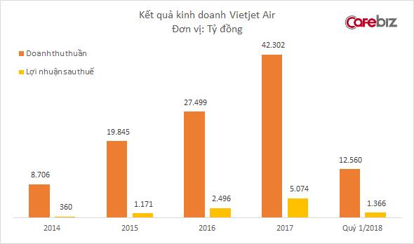 Vietjet Air đã chính thức vượt mặt Vietnam Airlines trở thành hãng bay hàng đầu tại Việt Nam - Ảnh 2.