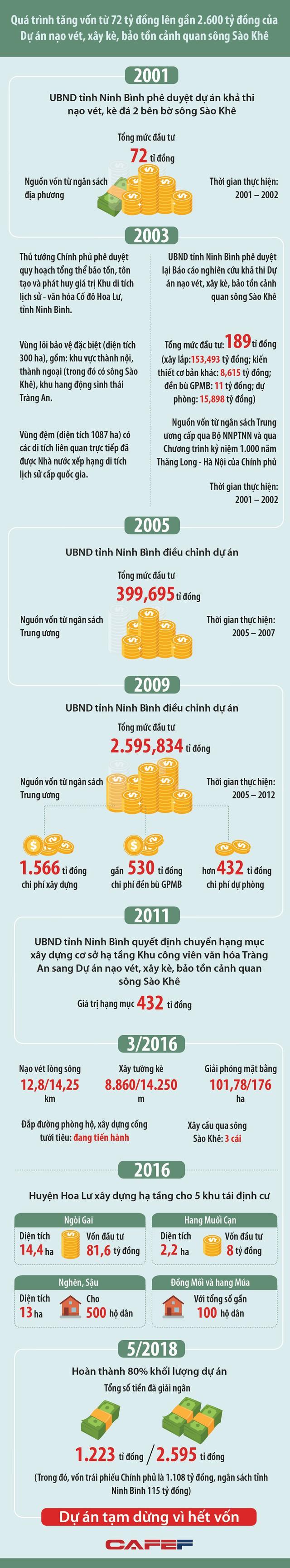 Toàn cảnh 3 lần tăng vốn dự án nạo vét sông từ 72 tỷ đồng lên gần 2.600 tỷ đồng ở Ninh Bình 2
