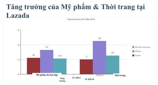 Vì sao Lazada Việt Nam tập trung vào mảng thời trang trong năm 2018? - Ảnh 2.
