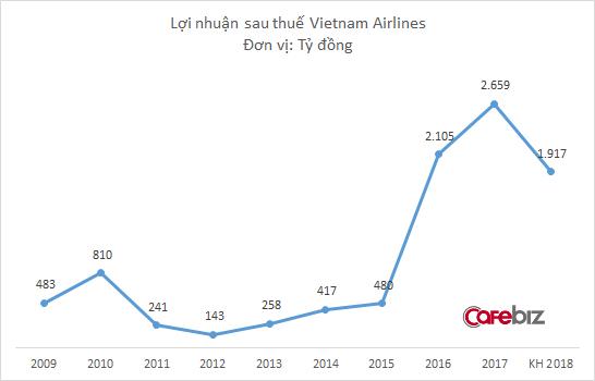 Không chỉ bị đối thủ vượt mặt trên bầu trời nội địa, Vietnam Airlines còn đặt mục tiêu bay lùi trong năm 2018 - Ảnh 1.