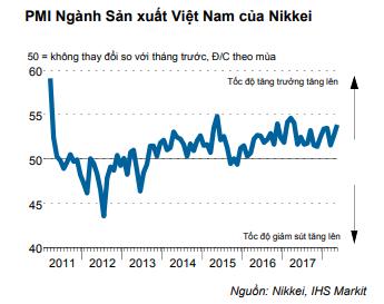 Đơn đặt hàng xuất khẩu tăng kỷ lục giúp PMI Việt Nam tháng 5 đạt 53,9 điểm - Ảnh 1.