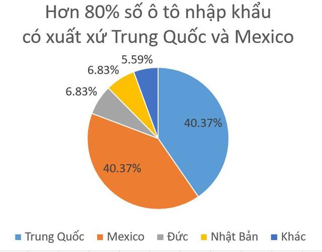 80% số xe xe bốn bánh nhập về nước tuần qua có xuất xứ Trung Quốc, Mexico - Ảnh 1.
