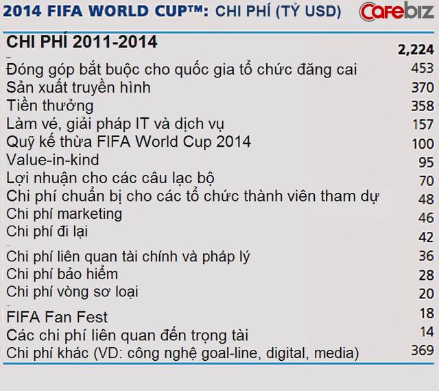 FIFA - Cỗ máy siêu lợi nhuận kiếm tiền như thế nào từ các kì World Cup? - Ảnh 5.