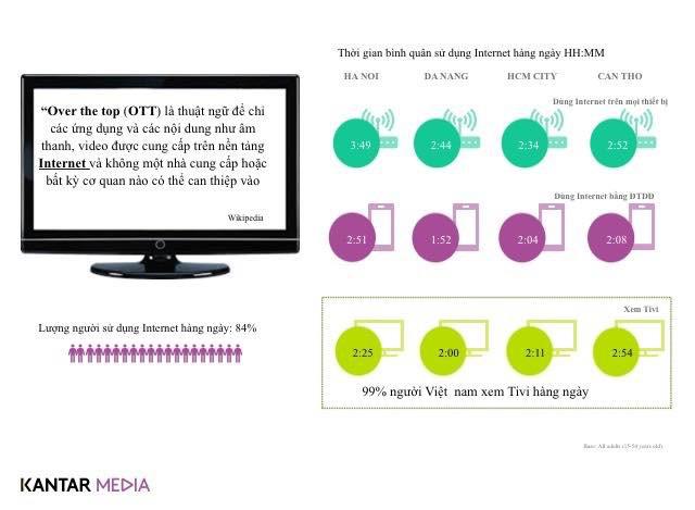 Người Hà Nội sành điệu: Xài smartphone nhiều nhất nước, truy cập Internet cũng dài nhất - Ảnh 1.