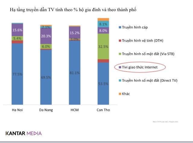 Người dân TP HCM xem truyền hình cáp nhiều nhất cả nước - Ảnh 1.