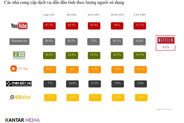 Người dân TP HCM xem truyền hình cáp nhiều nhất cả nước - Ảnh 3.